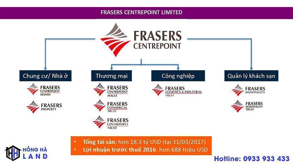 Quy mô của chủ đầu tư Frasers Centrepoint