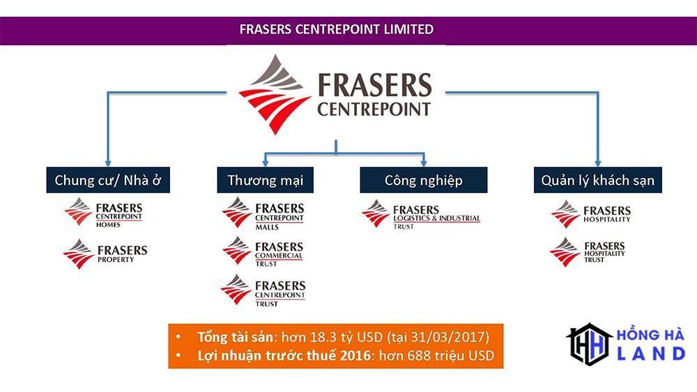 Cơ cấu hoạt động của chủ đầu tư Fraser Centrepoint Limited