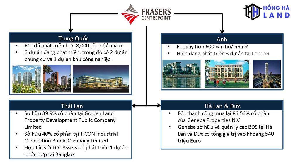 Một số thành tựu của chủ đầu tư Frasers Centrepoint Limited