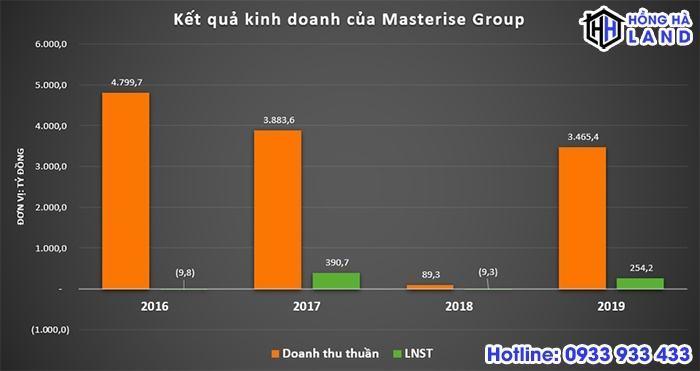 Kết quả kinh doanh của tập đoàn Masterise Group
